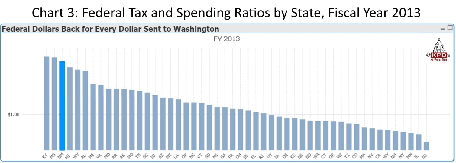 Chart_3_New_Mexico_Federal_Tax_and_Spending_Ratios_by_State_Fiscal_Year_2013