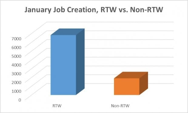 Right to Work : New Year, Same Results
