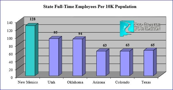 You can't drown New Mexico's Bureaucracy in a bathtub
