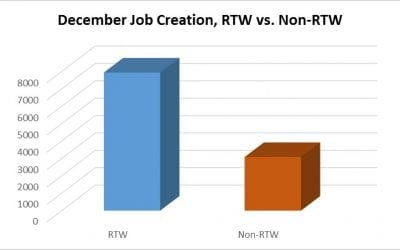 A Chilly Month for Forced-Unionism Job Creation