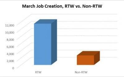 Springtime for RTW Job Growth