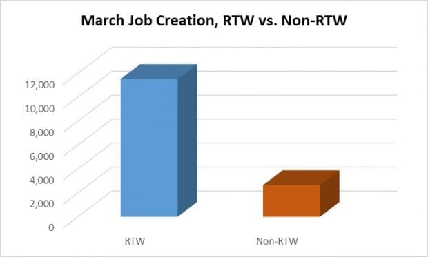 Springtime for RTW Job Growth