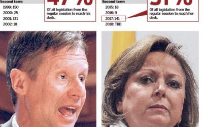 Gov. Martinez was Right to Wield Veto Pen