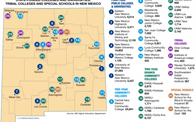UNM, higher education in desperate need of reform